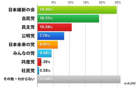 政党別支持率