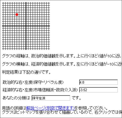 日本版ポリティカルコンパス