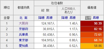 在日韓国・朝鮮人比率
