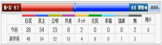 2009 都議選の結果