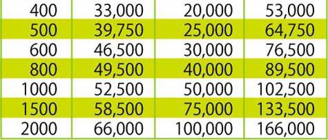 年賀状 オフセット印刷価格表2 バラはがき