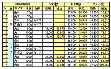 封筒カラー印刷 価格表500枚〜2000枚