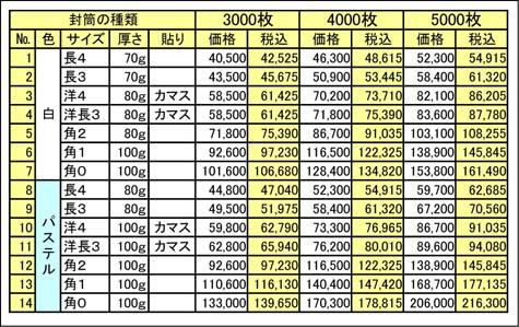 封筒カラー印刷 価格表3000枚〜5000枚