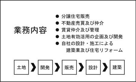 名刺裏面 UR-22
