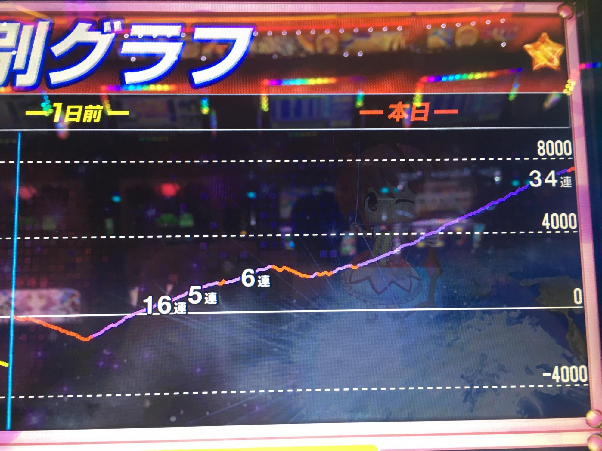 まどマギ2 設定6 グラフ�