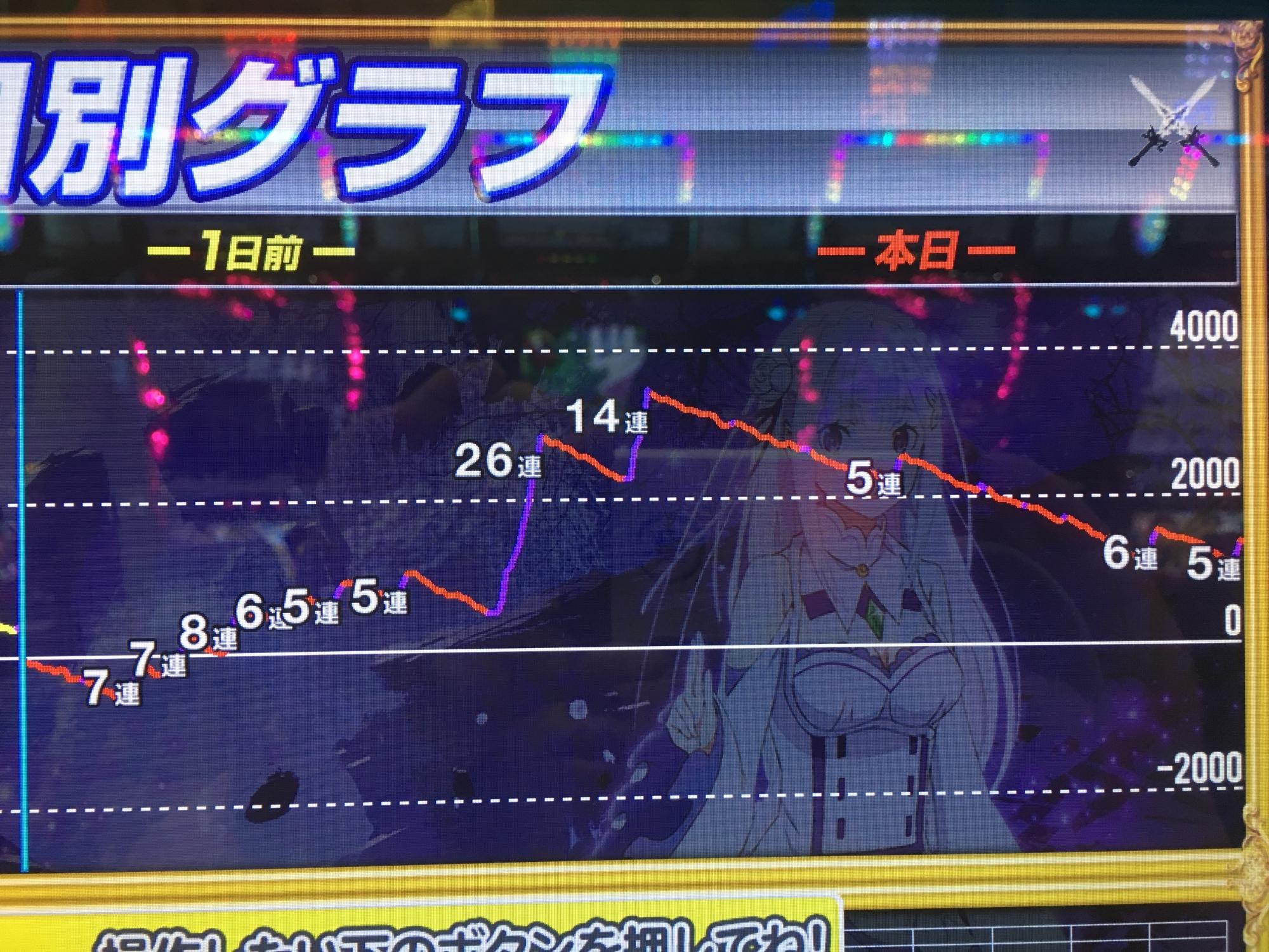 リゼロ 高設定グラフ�