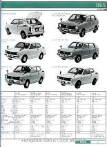 『自動車ガイドブック』第27巻(1980年発行) スバル レックス掲載のページ【クリックで大きく表示】