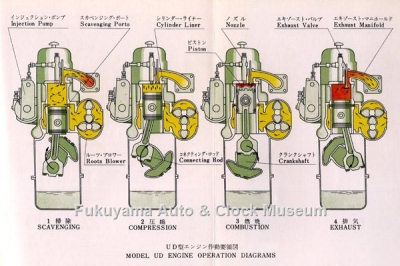 UD型エンジン作動要領図 『UDエンジン テキスト ブック』(日産ディーゼル販売,1961年再版)の巻頭に所収【クリックで大きく表示】