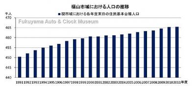 福山市域における人口の推移グラフ【クリックで大きく表示】