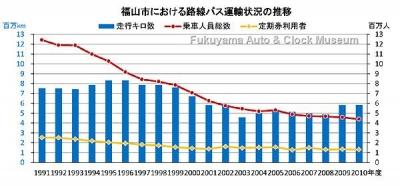 福山市における路線バス運輸状況の推移グラフ(走行キロ数・乗車人員総数・定期券利用者の推移)【クリックで大きく表示】