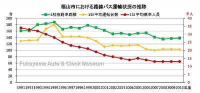 福山市における路線バス運輸状況の推移グラフ(在籍車両数・1日平均運転台数・1日平均乗車人員の推移)【クリックで大きく表示】