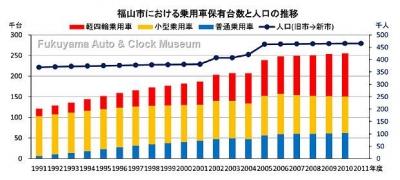 福山市における乗用車保有台数と人口の推移グラフ【クリックで大きく表示】
