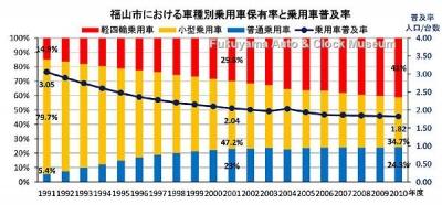 福山市における車種別乗用車保有率と乗用車普及率グラフ【クリックで大きく表示】