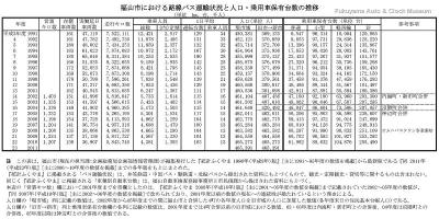 福山市における路線バス運輸状況と人口・乗用車保有台数の推移表【クリックで大きく表示】