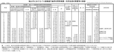 福山市におけるバス路線運行維持対策事業費・利用促進対策費等の推移表【クリックで大きく表示】