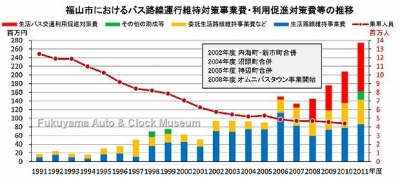 福山市におけるバス路線運行維持対策事業費・利用促進対策費等の推移グラフ【クリックで大きく表示】