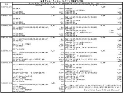 福山市におけるオムニバスタウン事業費の推移表【クリックで大きく表示】