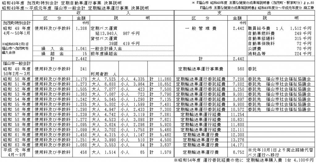 加茂町・福山市 昭和49年度〜平成元年度 定期輸送車運行事業 決算説明