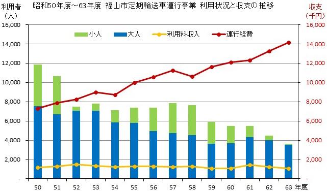 福山市 昭和50年度〜63年度 定期輸送車運行事業 利用状況と収支の推移
