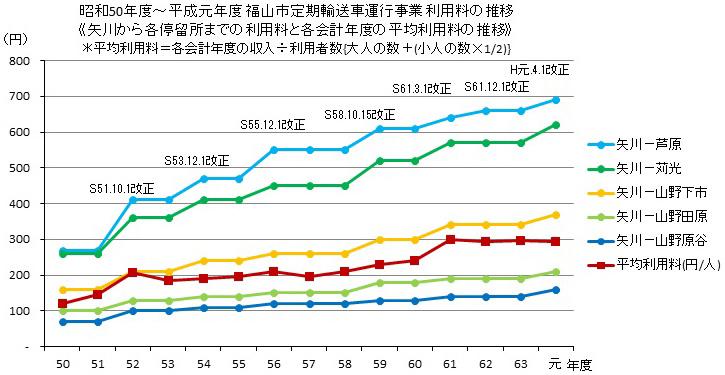 福山市 昭和50年度〜平成元年度 定期輸送車運行事業 利用料の推移