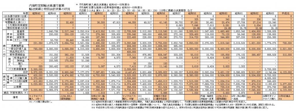 内海町定期輸送車運行事業 輸送実績と特別会計決算の状況