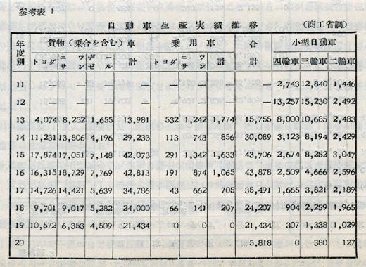 『日本陸運十年史 第二巻』戦時交通編 p.593 参考表1 自動車生産実績推移