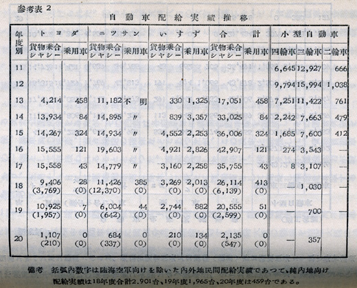 『日本陸運十年史 第二巻』戦時交通編 p.594 参考表2 自動車配給実績推移