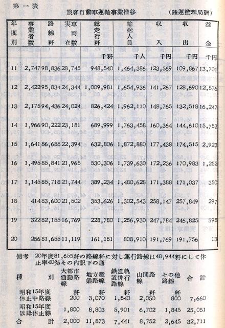 『日本陸運十年史 第二巻』戦時交通編 p.599 第一表 旅客自動車運輸事業推移