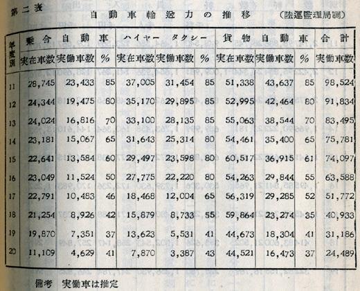『日本陸運十年史 第二巻』戦時交通編 p.600 第二表 自動車輸送力の推移