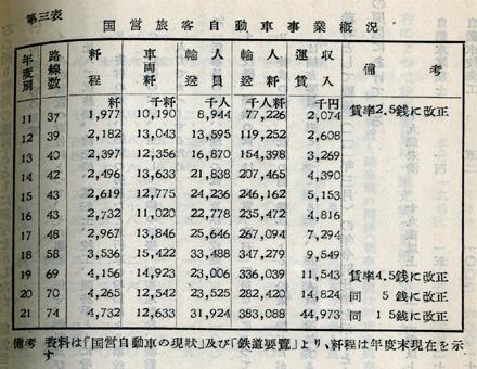 『日本陸運十年史 第二巻』戦時交通編 p.632 第三表 国営旅客自動車事業概況