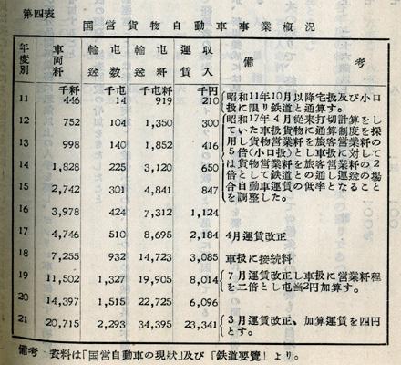 『日本陸運十年史 第二巻』戦時交通編 p.632 第四表 国営貨物自動車事業概況