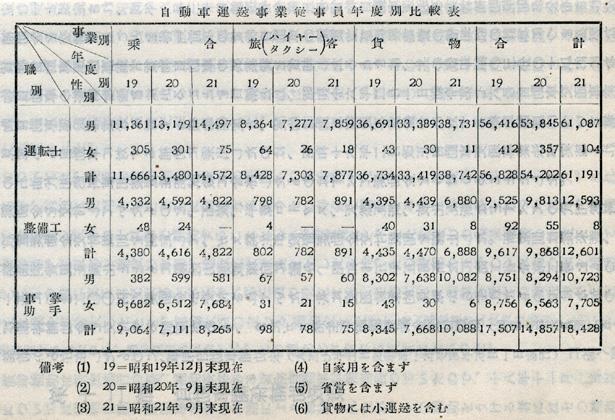 『日本陸運十年史 第二巻』戦時交通編 p.643 自動車運送事業従事員年度別比較表