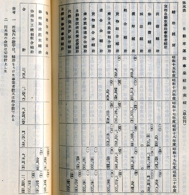 『日本陸運十年史 第二巻』戦時交通編 p.648-649 第五表 自動車運送事業補助実績