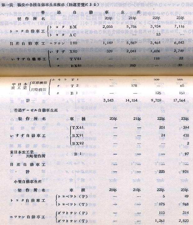 『日本陸運十年史 第三巻』戦後交通編 p.1084-1085 第一表 戦後の各種自動車生産推移