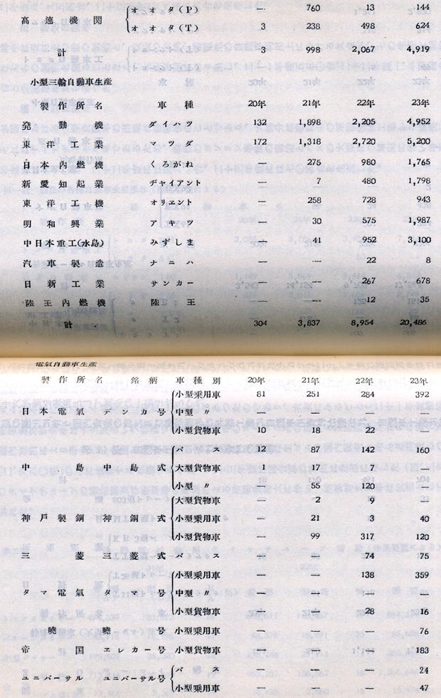 『日本陸運十年史 第三巻』戦後交通編 p.1086-1087 第一表[つづき] 戦後の各種自動車生産推移