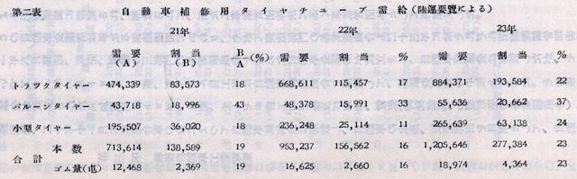 『日本陸運十年史 第三巻』戦後交通編 p.1089 第二表 自動車補修用タイヤチューブ需給