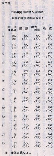 『日本陸運十年史 第三巻』戦後交通編 p.1091 第三表 交通機関別輸送人員指数