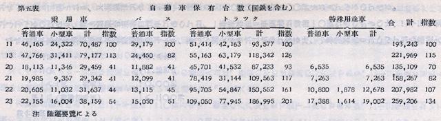 『日本陸運十年史 第三巻』戦後交通編 p.1094 第五表 自動車保有台数(国鉄を含む)