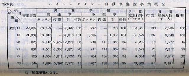 『日本陸運十年史 第三巻』戦後交通編 p.1094 第六表 ハイヤータクシー自動車運送事業概況
