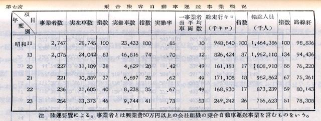 『日本陸運十年史 第三巻』戦後交通編 p.1095 第七表 乗合旅客自動車運送事業概況