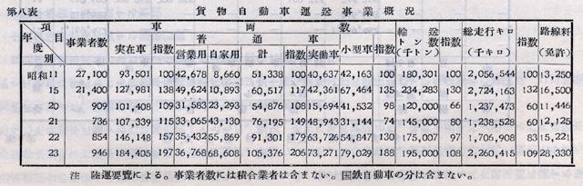 『日本陸運十年史 第三巻』戦後交通編 p.1095 第八表 貨物自動車運送事業概況
