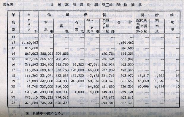 『日本陸運十年史 第三巻』戦後交通編 p.1096 第九表 自動車用燃料潤滑油配給推移