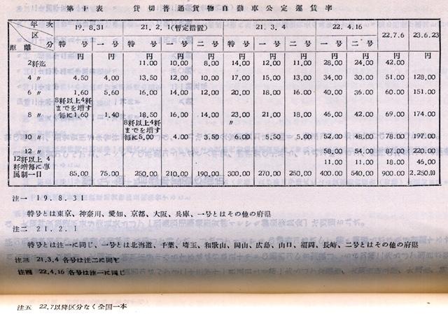 『日本陸運十年史 第三巻』戦後交通編 p.1112 第十表 貸切普通貨物自動車公定運賃率