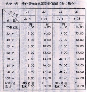 『日本陸運十年史 第三巻』戦後交通編 p.1113 第十一表 積合貨物公定運賃率