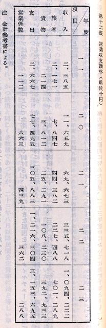 『日本陸運十年史 第三巻』戦後交通編 p.1115 第十二表 [国営自動車]営業収支推移