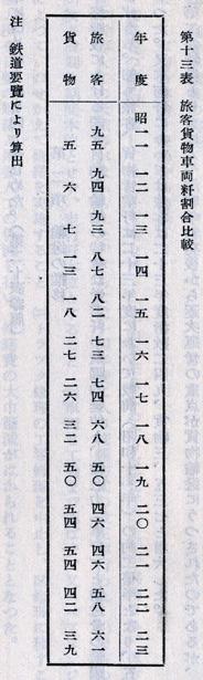 『日本陸運十年史 第三巻』戦後交通編 p.1118 第十三表 [国営自動車]旅客貨物車両粁割合比較