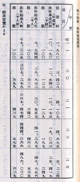『日本陸運十年史 第三巻』戦後交通編 p.1119 第十四表 [国営自動車]旅客輸送実績