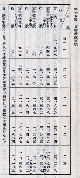 『日本陸運十年史 第三巻』戦後交通編 p.1120 第十五表 [国営自動車]貨物輸送実績