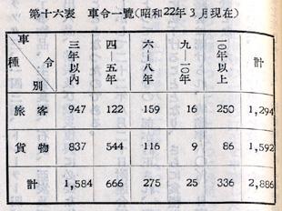 『日本陸運十年史 第三巻』戦後交通編 p.1121 第十六表 [国営自動車]車令一覧