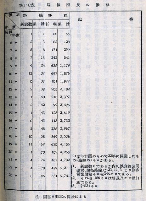 『日本陸運十年史 第三巻』戦後交通編 p.1124 第十七表 [国営自動車]路線延長の推移